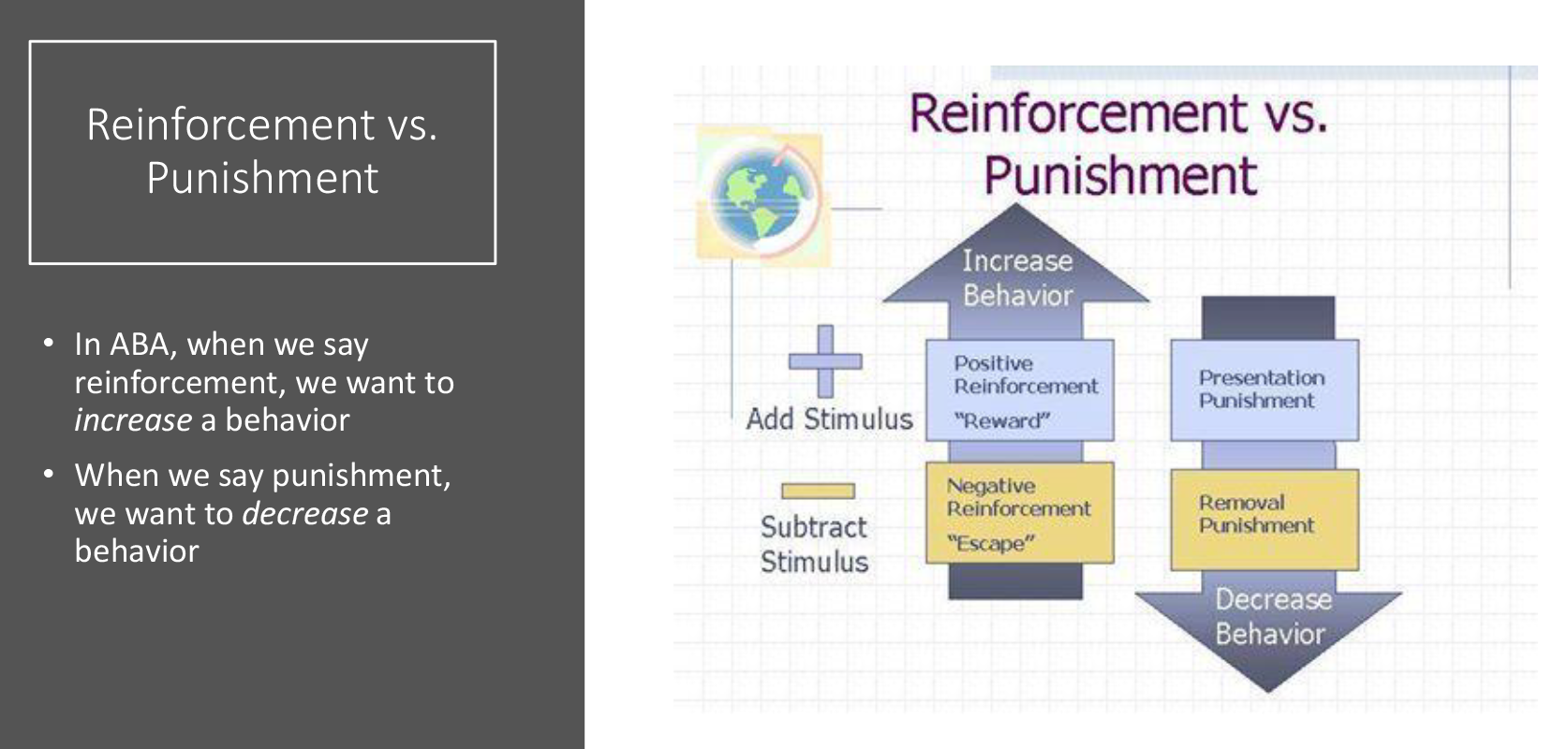 Autism Reinforcement and Punishment Presentation Operant Conditioning ABA